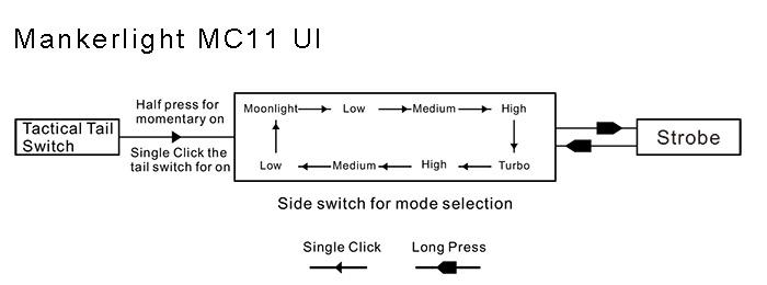 Manker MC11 UI